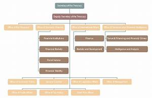 Organization Chart Of Finance And Accounting Department Finance Organizational Chart