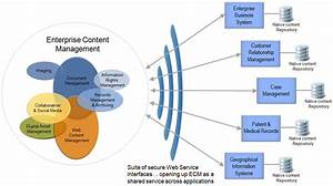 Making The  U201ce U201d In Enterprise Content Management Actually Mean Something