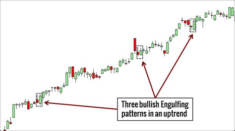 price action candlestick patterns