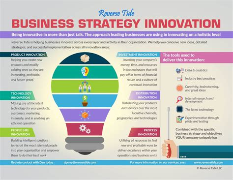 business strategy innovation reverse tide business services