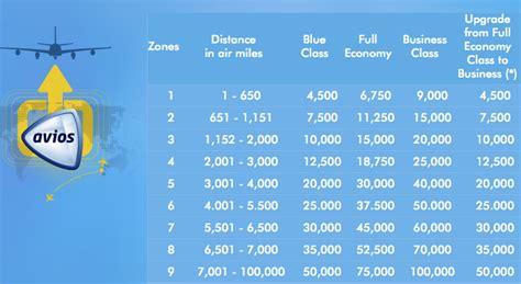 avios  qantas  onwards flyertalk forums