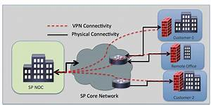 Management Of Sfr Module Over Vpn Tunnel Without Lan