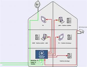 Netzwerk Im Haus : heimnetzwerk lan ~ Orissabook.com Haus und Dekorationen