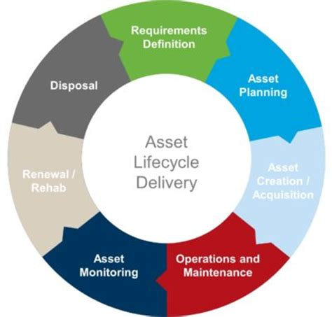 asset management program city  guelph