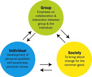 social change model  leadership student leadership academy