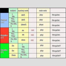 Usage Of Verbs And Auxiliary Verbs  Dua Group Of Education