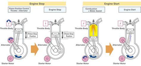 stop and start fonctionnement fonctionnement start and stop ordinateurs et logiciels