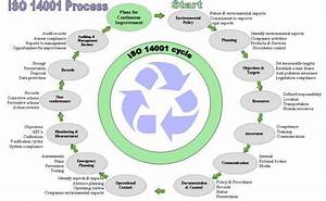 What Is Iso 14001 2004