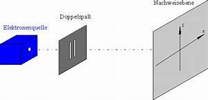 Wellenlänge Berechnen Doppelspalt : aufgaben leifi physik ~ Themetempest.com Abrechnung