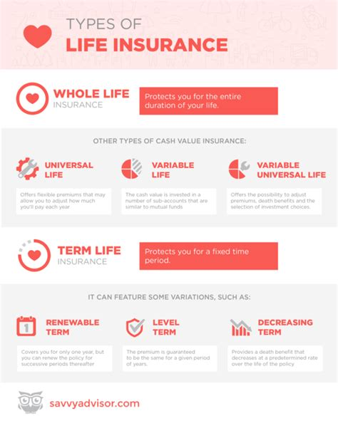 What type of life insurance is best for you? The different types of life insurance - Infographic - SavvyAdvisor
