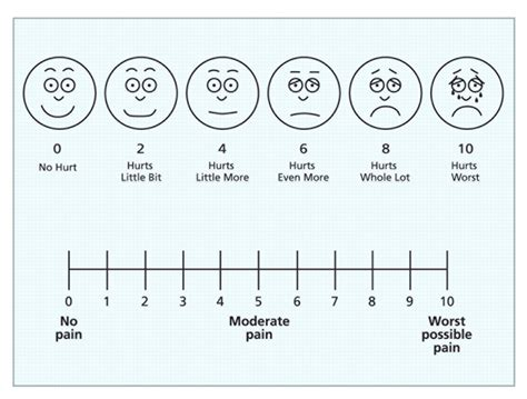 vas scale how the scale and patient satisfaction leads to