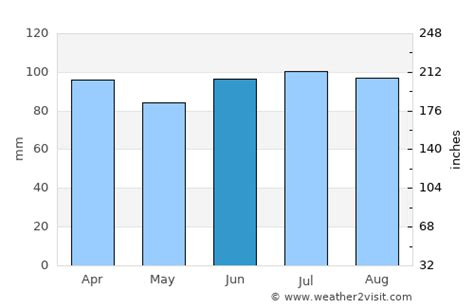 Chicago Weather in June 2020   United States Averages ...
