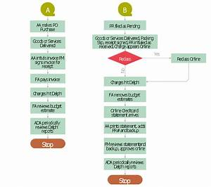 Procurement Process Flow Chart Ppt  U2013 Ppt Procurement Process Flow Chart Powerpoint Presentation
