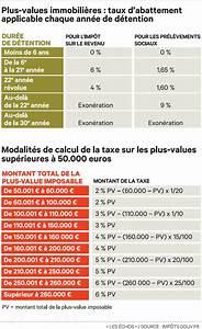 Calcul Frais Réels 2017 : montant plus value sur terrain non constructible droit finances ~ Medecine-chirurgie-esthetiques.com Avis de Voitures