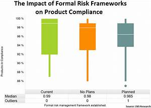 Improving Product Compliance With Quality Risk Management  Data