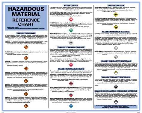 Poster Dot Hazardous Material Reference Chart 24x30