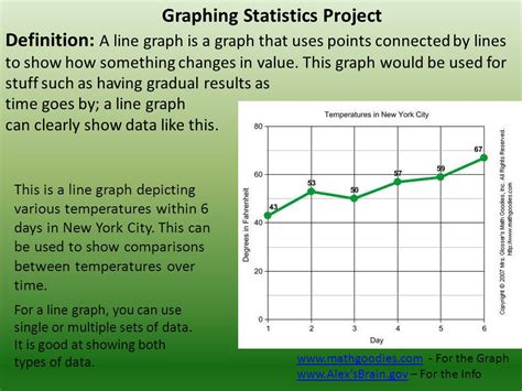 Graphing Statistics Project
