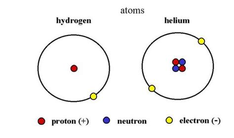 Rest Mass Of Proton by Protons And Neutrons Physics Wiki Fandom Powered By Wikia