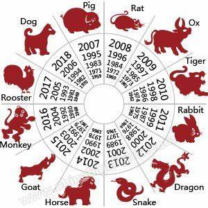 The Chinese Zodiac, 12 Zodiac Animals, Find Your Zodiac Sign