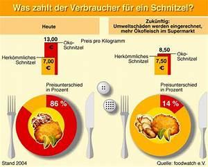 Bio Kläranlage Kosten : bio produkte studie zu preisen falsche preise wahre kosten foodwatch foodwatch ~ Frokenaadalensverden.com Haus und Dekorationen