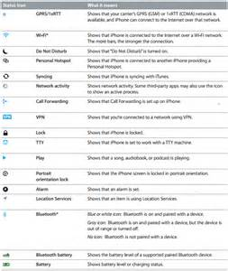 symbols on iphone status icons and notification symbols iphone 5 news