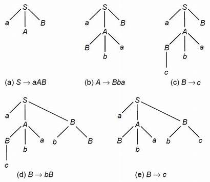 Derivation Tree Solved Example Examples Types