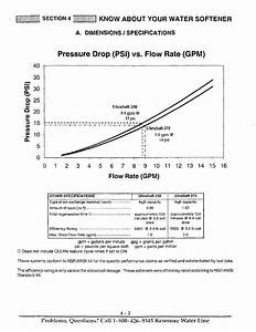 Flow Rate  Gpm   Pressure Drop  Psi  Vs  Flow Rate  Gpm