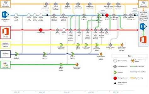 roadmapping service dragon