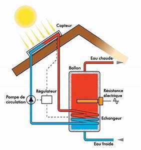 energies renouvelables grasse energie solaire thermique With fonctionnement pompe a chaleur piscine 16 chauffage solaire prix les energies renouvelables