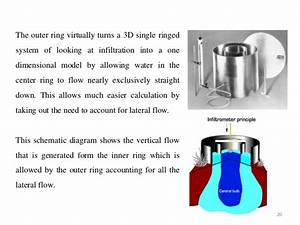 Methods Of In Site Permeability Test