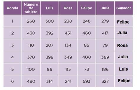 0:49 moises aguilar menindez 47 480. Libro De Desafios Matematicos 4 Grado Contestado Paco El Chato