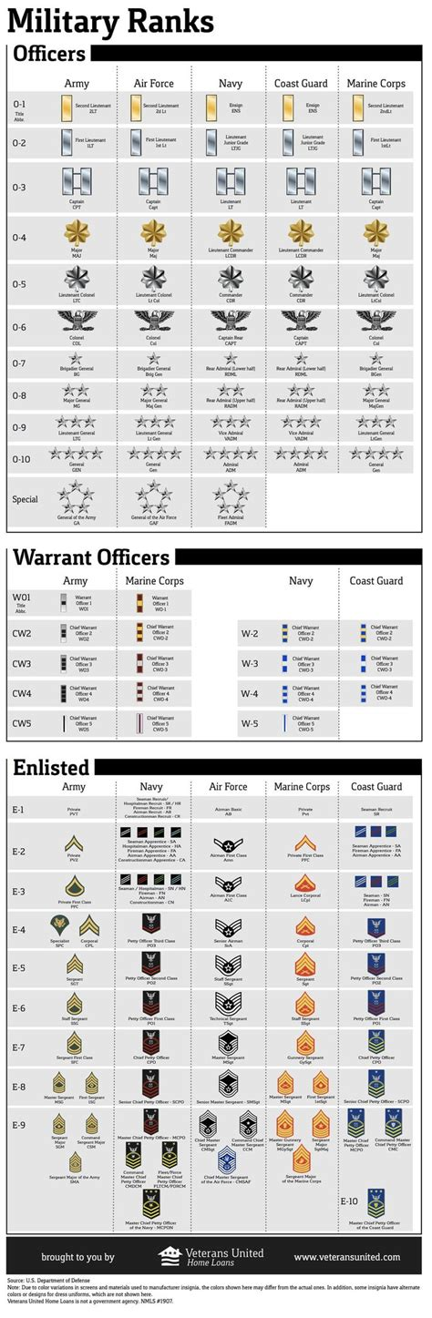 ideas  navy rank structure  pinterest  military branches military branches