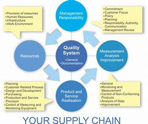 Business Process And Product Quality  Iso 9001   U2013 Wha