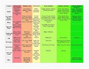 Ph Food Chart Safety Starts With Me