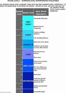 Sound Decibel Chart Free Decibel Levels Chart Pdf 172kb 3 Page S
