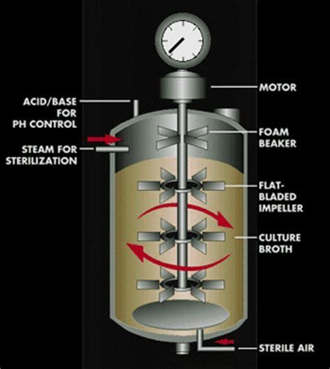 A Fermenter / Bioreactor And Its Parts