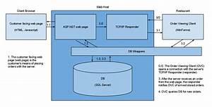 C   Ip Responder  U0026quot Service U0026quot  In Web