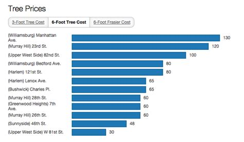 average price of a christmas tree best 28 average price of real tree analyzing tree purchase patterns
