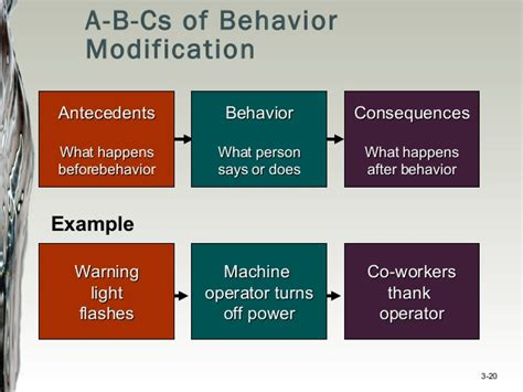 Behavior Modification Health Definition by Organizational Behavior Chapter 3