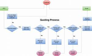 Manual Handling Flow Chart Case Study Automation Of Request For Quotation