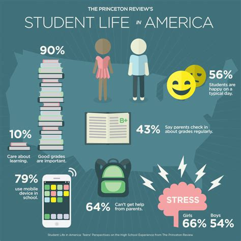 student life for american and parents the princeton review