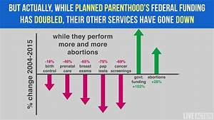 Planned Parenthood's services decrease as government ...