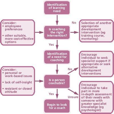 cipd coaching flow chart coaching