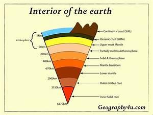 Earth U0026 39 S Interior