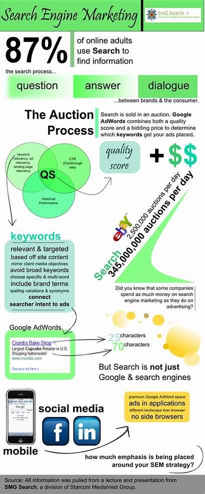 Engine Marketing Basics Visual Seo Sem Ppc