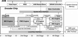 Block Diagram Of The Proposed H 264  Avc Encoding System