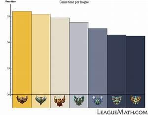 League Of Legends Mmr Berechnen : leaguemath match duration analysis ~ Themetempest.com Abrechnung