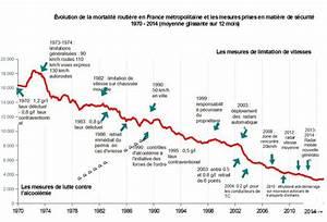 Mortalité Routière 2017 : s curit routi re internet services etat du lot et garonne ~ Maxctalentgroup.com Avis de Voitures
