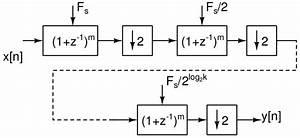 2 3  Block Diagram Of Non