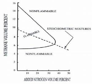 Flammability Range Of Different Nitrogen